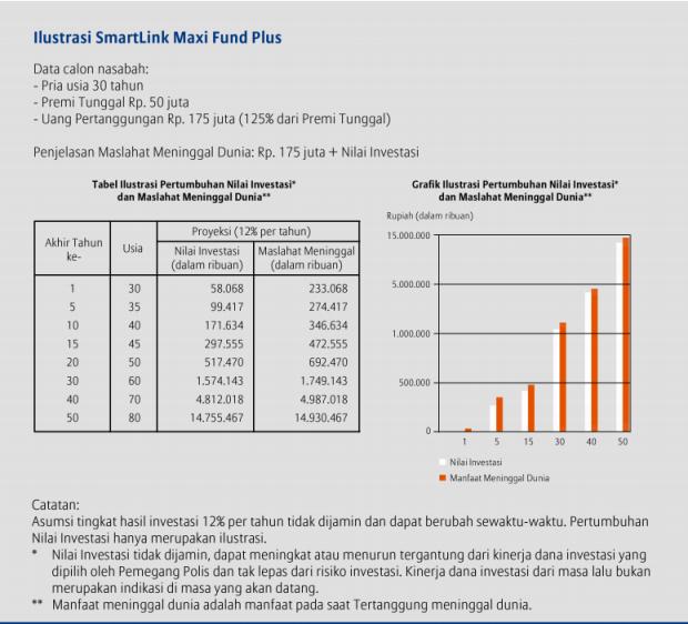 Smartlink maxi fund plus