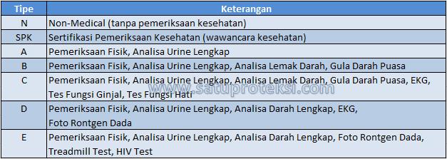 tabel medical 2