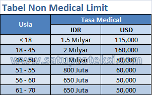 Tabel Non Medical Limit